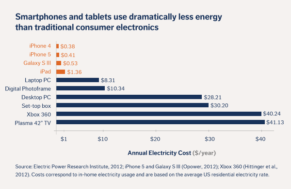 power consumption by smartphones and other electronics